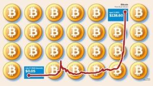 fenomena bitcoin